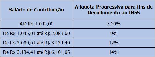 alíquotas INSS 2020