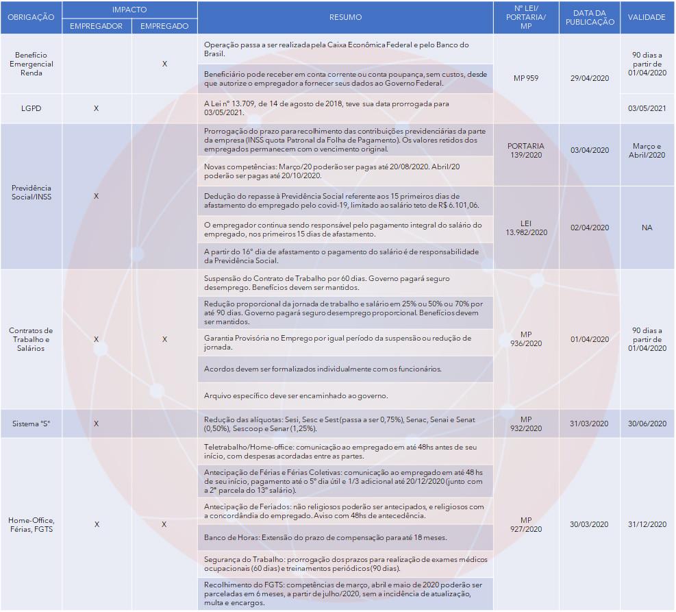 medidas governo federal coronavirus