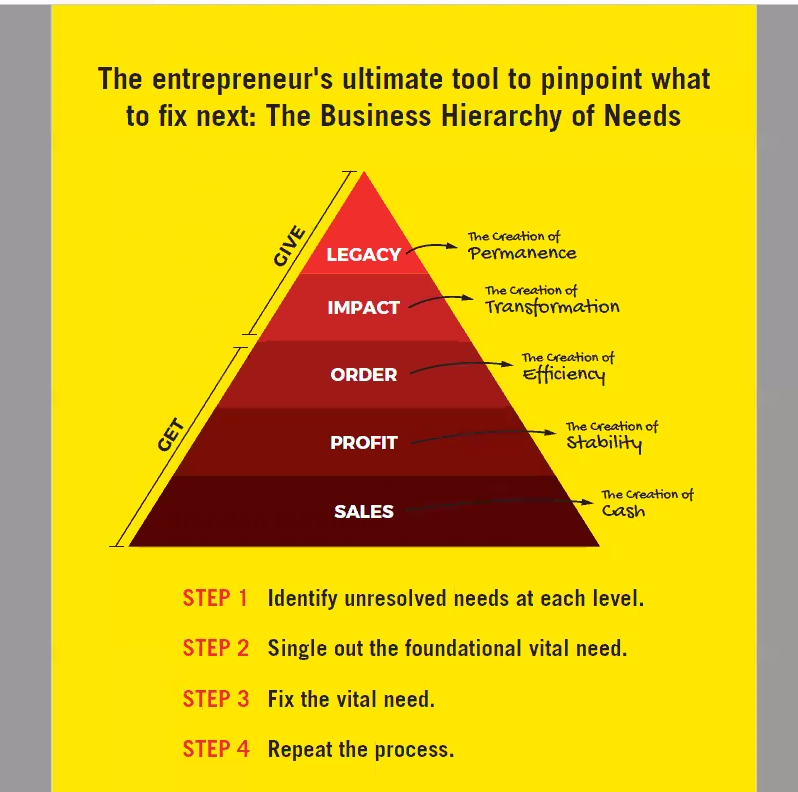 Business Hierarchy of Needs