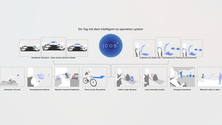 Ein Tag mit dem intelligent co-operation system