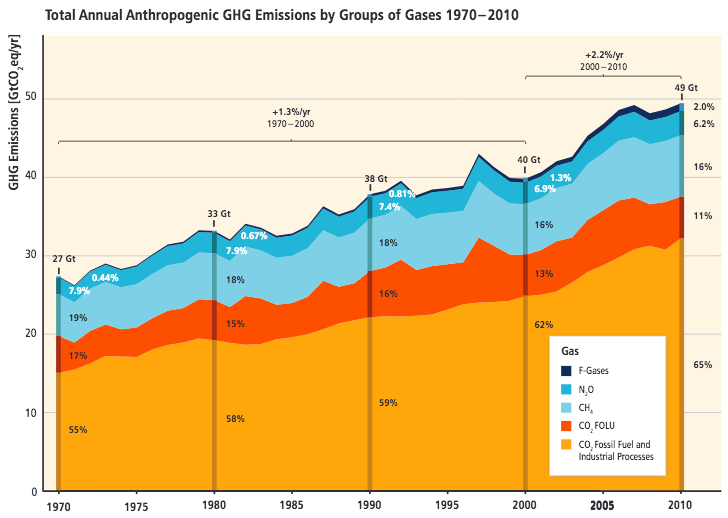 This graph shows increasing greenhouse gasses due to human factors, with CO2 from fossil fuel and industrial processes producing 65 percent of all greenhouse gas emissions in 2010, CO2 from forestry and other land use producing 11 percent, methane accounting for 16 percent, nitrous oxide 6.2 percent, and fluorinated gasses 2 percent.