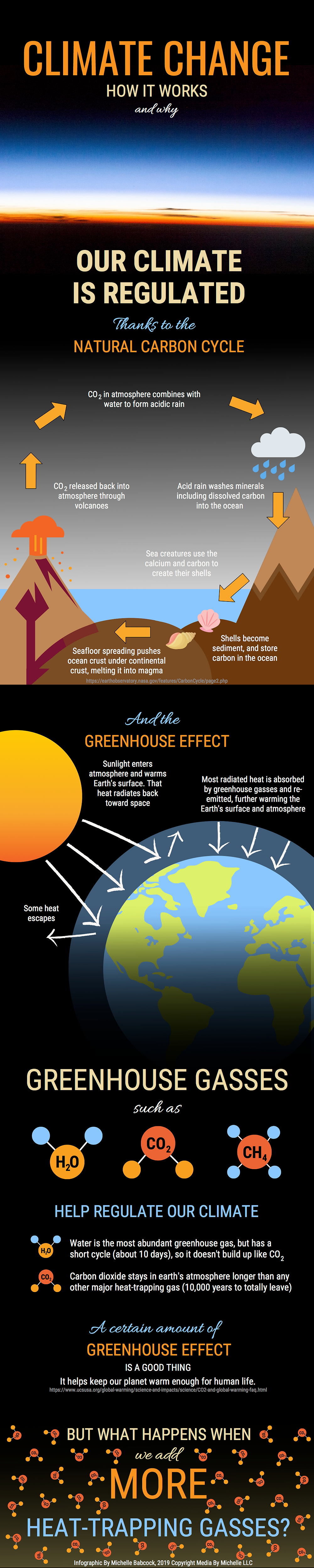 Two-part infographic explaining climate change using the carbon cycle and the greenhouse effect. Climate change: how it works and why. Our climate is regulated thanks to the Natural carbon cycle. A flowchart illustrating the cycle in six steps over an image. Step 1: Carbon dioxide in the atmosphere combines with water to form acidic rain. Step 2: Acid rain washes minerals including dissolved carbon into the ocean. Step 3: Sea creatures use the calcium and carbon to create their shells. Step 4: Shells become sediment and store carbon in the ocean. Step 5: Seafloor spreading pushes the ocean crust under the continental crust, melting it into magma. Step 6: Carbon dioxide is released back into the atmosphere through volcanoes. Then the cycle repeats with more acid rain. Part 2 of the infographic is titled and the greenhouse effect. Sunlight enters the atmosphere and warms Earth's surface. That heat radiates back towards space. While some heat escapes, most radiated heat is absorbed by greenhouse gases and re-emitted, further warming the Earth's surface and atmosphere. Greenhouse gases such as water, carbon dioxide, and methane help regulate our climate. Water is the most abundant greenhouse gas, but has a short cycle of about 10 days, so it doesn't build up like carbon dioxide. Carbon dioxide stays in Earth's atmosphere longer than any other major heat-trapping gas: it takes 10,000 years to totally leave. A certain amount of greenhouse effect is a good thing. It helps our planet keep our planet warm enough for human life. Link to source. But what happens when we add more trapping gases? Many carbon dioxide molecules: the background becomes a warmer color. Infographic by Michelle Babcock, 2019 copyright media by Michelle LLC.