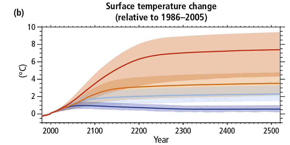 This graph shows temperatures corresponding to various RCPs.