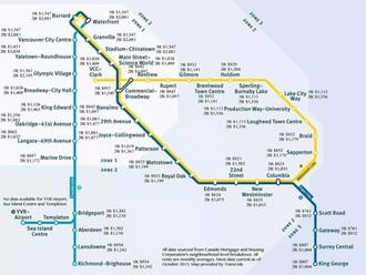 溫哥華天車站周邊平均租金
