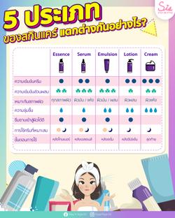 Skincare Type