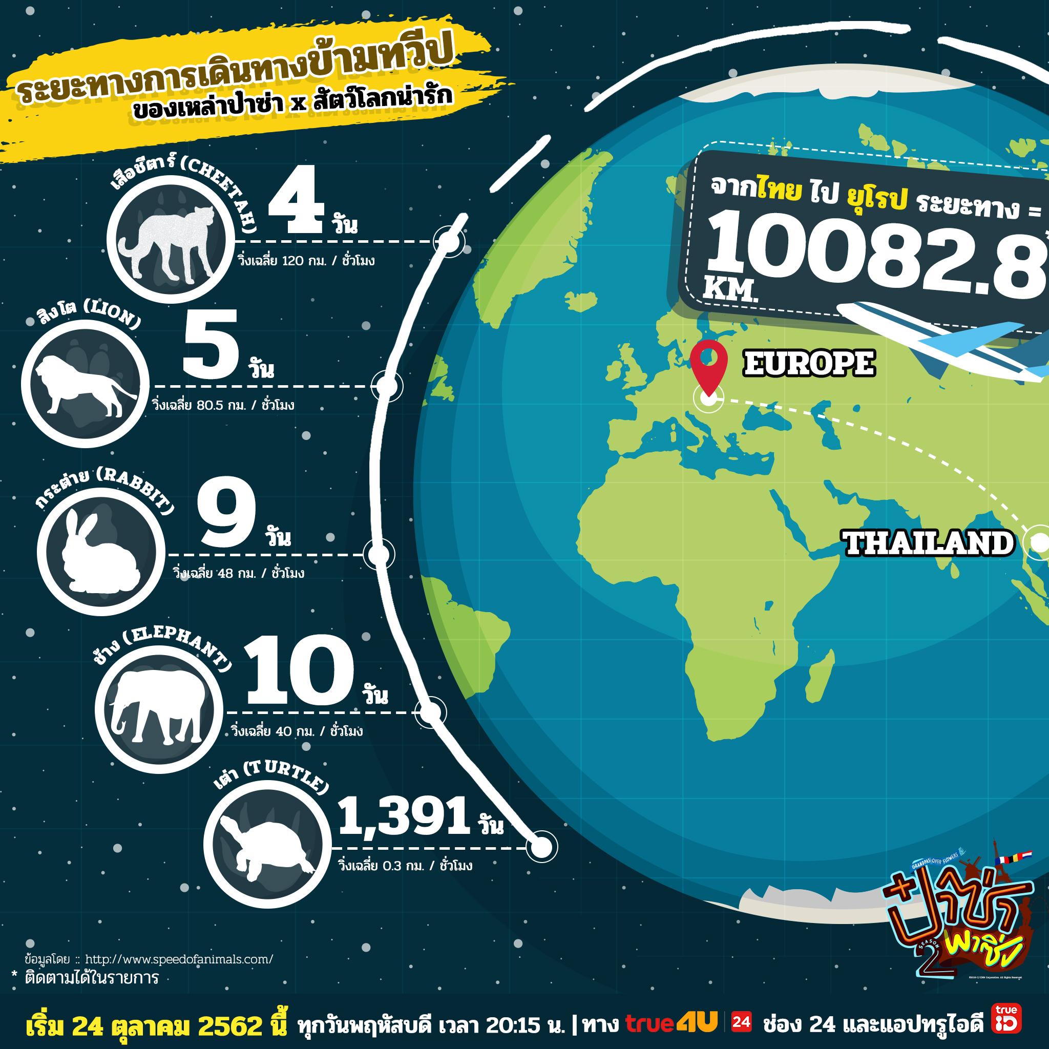 Scoop 3-1 ระยะทางจากไทย ถึง ยุโรป
