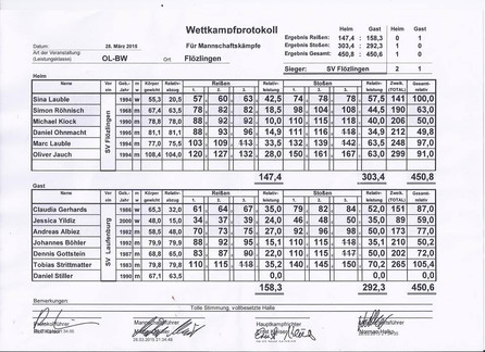 Wettkampfergebnis SV Flözlingen-SV 08 Laufenburg
