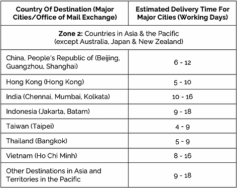 Zone 2 Times_26 Jun.png