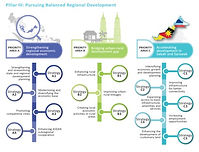 11MP Balanced Development