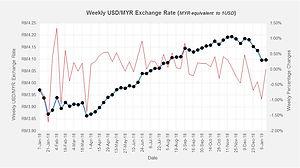 Weekly USD-MYR Exchange Rate.jpg