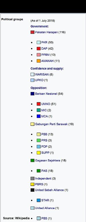Malaysia's Dewan Rakyat Political Parties