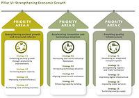 11MP Malaysia Economic Growth