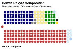 Malaysia's Dewan Rakyat Composition