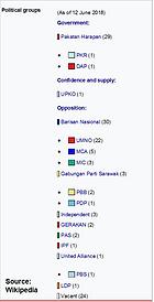 Malaysia's Dewan Negara Political Parties