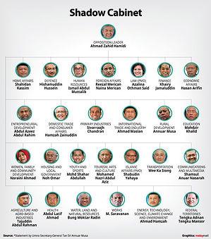 Malaysia's First Shadow Cabinet.jpg