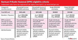 Bantuan Prihatin Nasional (BPN) a one-off cash assistancepayment. Who is eligible. How to apply. Where to apply? How much payment. When to receive payment. How to receive payment.