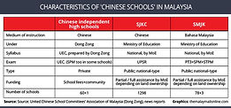 UEC Characteristics of Chinese Schools in Malaysia