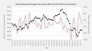 Weekly Ringgit Oil Prices.jpg
