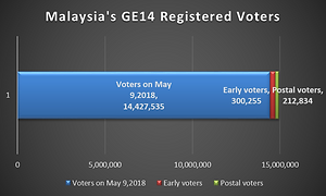 Malaysia's GE14 Registered Voters