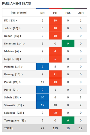 Malaysia GE14| Results for Parliamentary Seats