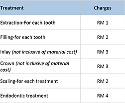 Malaysian Government Hospital Charges for Out-patient Dental Treatments