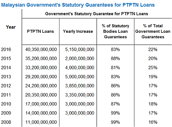 PTPTN Loan Guarantee.png