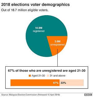 Malaysia GE14 Voter Demographics