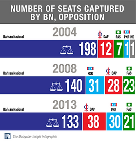 Number of Seats won by Political Parties