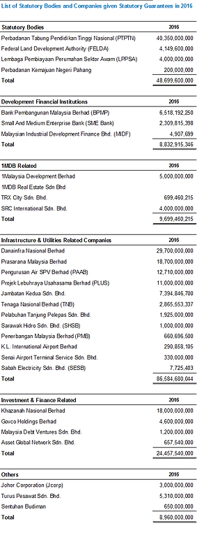List of GLCs benefiting from Malaysian Govt Guaratees