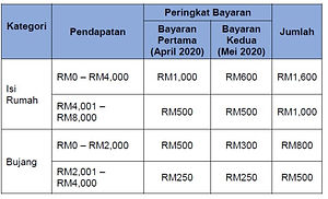 Amounts of payment for Bantuan Perihation Nasional BPN. Who is eligible. How to apply. Where to apply? How much payment. When to receive payment. How to receive payment