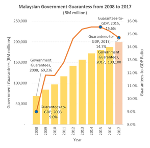 Malaysian Government Guarantess from 2008 to 2017 (RM million)