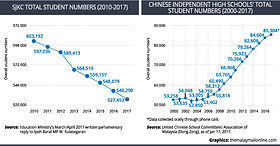 UEC Number of Students of Chinese Independent Schools in Malaysia