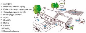 Στη φωτογραφία, μπορούμε να δούμε τα σημεία που μπορεί να αποτελέσουν εστίες αναπαραγωγής κουνουπιών εντός μίας οικίας
