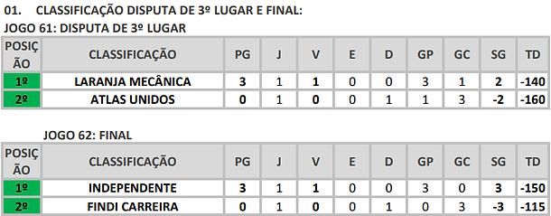 CLASSIFICAÇÃO_TERCEIRO_LUGAR_E_FINAL.png