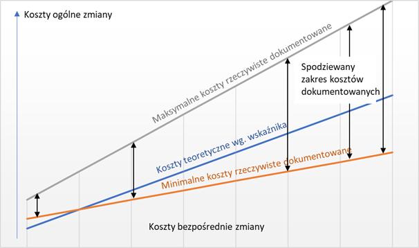 Wskaźnik kosztów ogólnych – model porozumienia