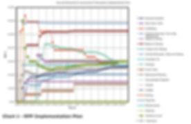 Data Management; RPP implemetation plan