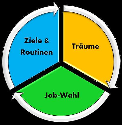 Grafik Trainingskonzept 3 Module.png