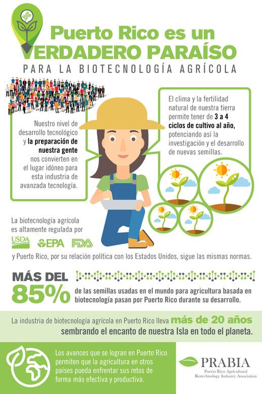 Puerto Rico: Paraíso para la biotecnología agrícola.