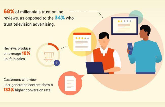 Commerce Ants eCommerce Blog statistic