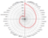 iWAM Spiral Graph