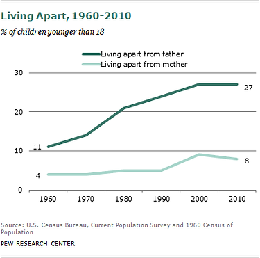 Pew - fathers graph.png