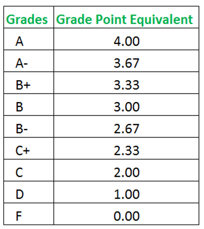 grade-point-equivalent.png
