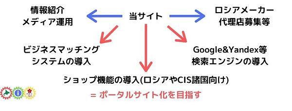 サイト:画像:日本:ビジョン(ポータルサイトの構築).jpg