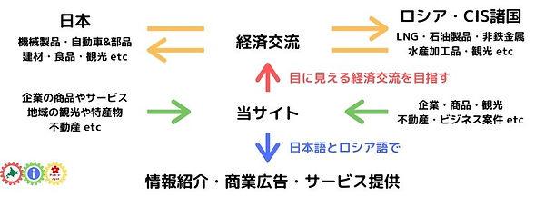サイト:画像:日本:ビジョン(日露経済交流の促進).jpg