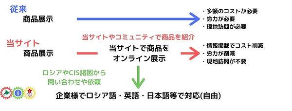 サイト:画像:日本:ビジョン(商品展示のオンライン化).jpg