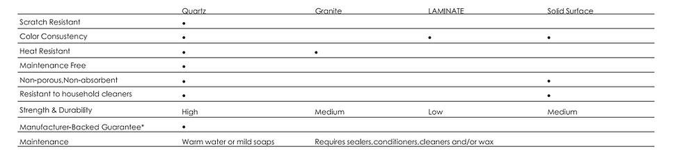 granite vs quartz chart comparison