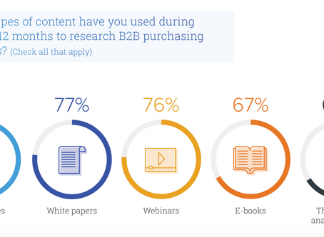 When it Come to B2B Purchase Decisions, Case Studies Still Rule. So Where Are They?