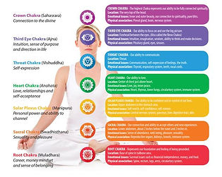 Seven chakras and descriptions 2.jpg
