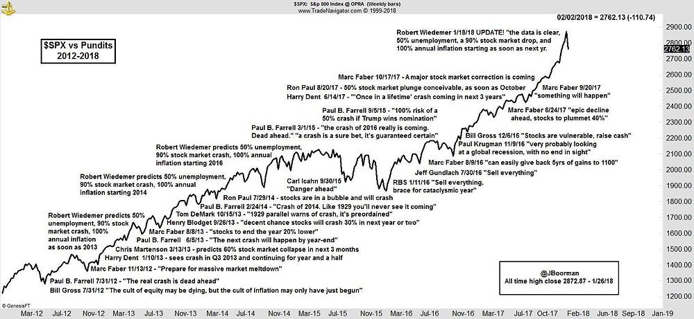 S&P 500 versus Pundits