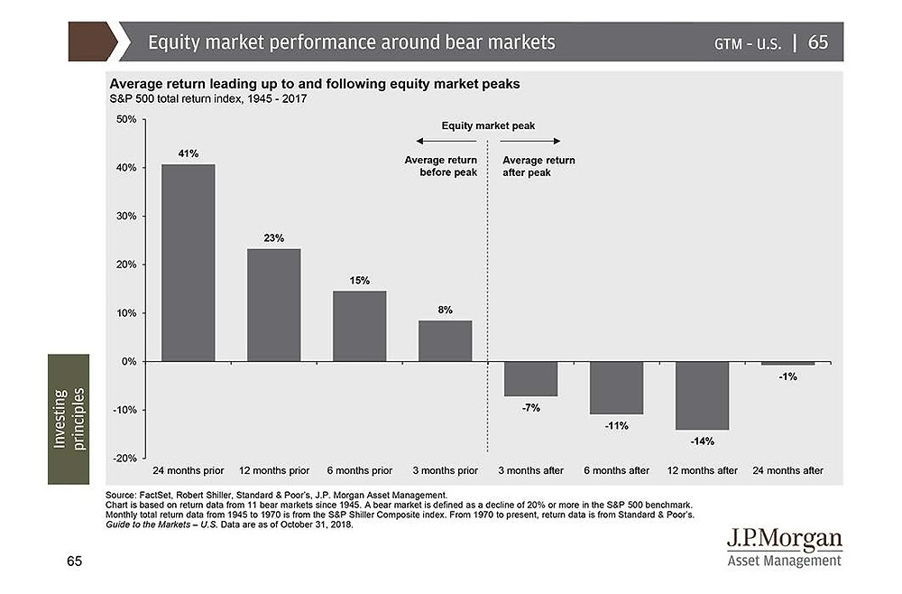 Bear Market Stocks